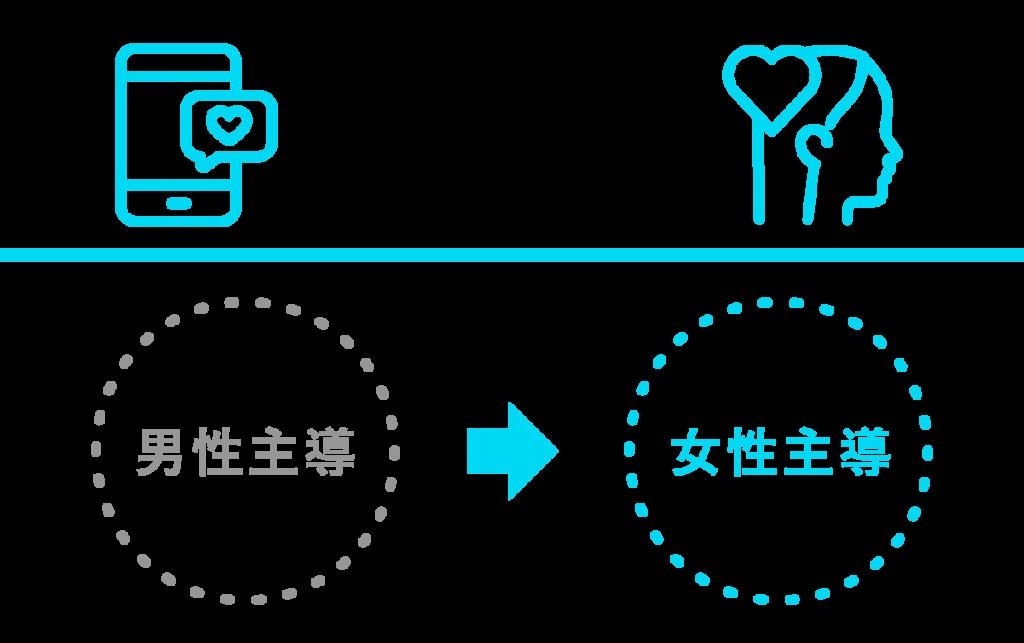 マッチングアプリ=「男性主導」→「女性主導」