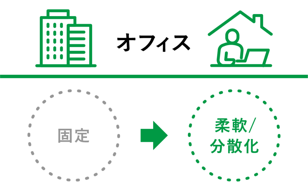 オフィス:固定→柔軟/分散化