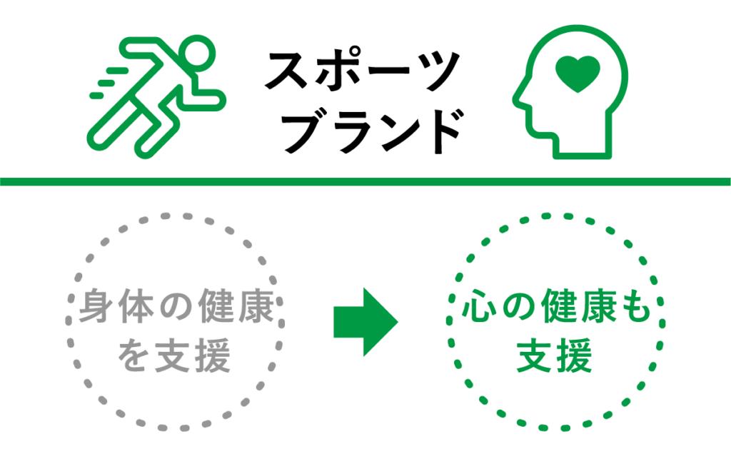 スポーツブランド:身体の健康を支援→心の健康も支援