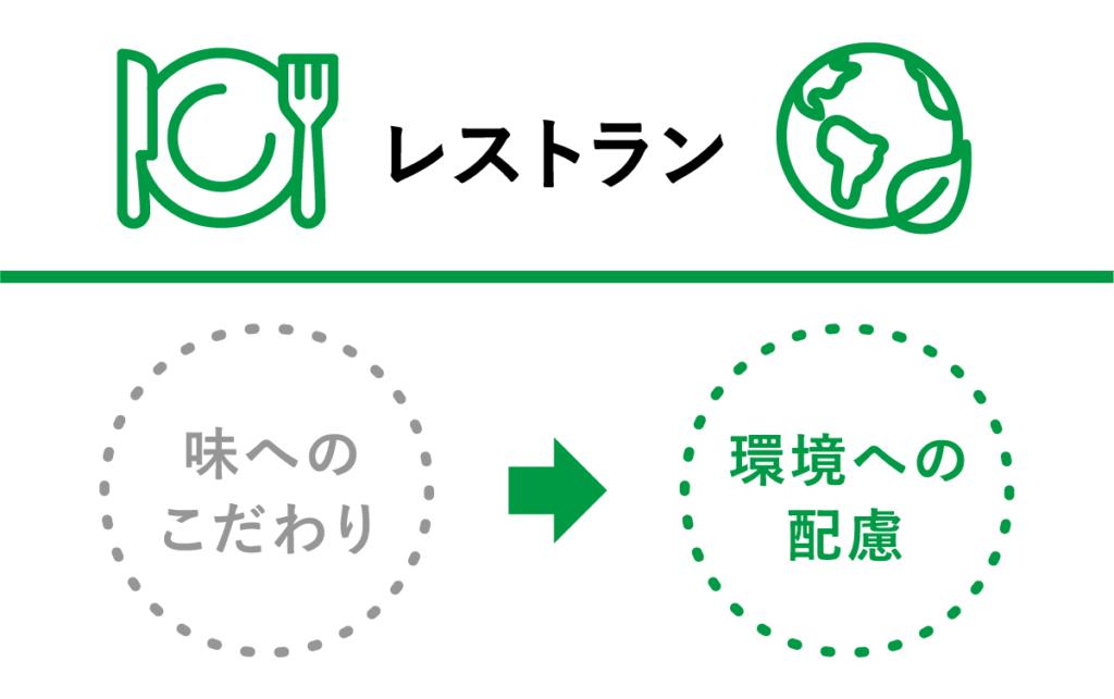 レストラン:味へのこだわり→環境への配慮