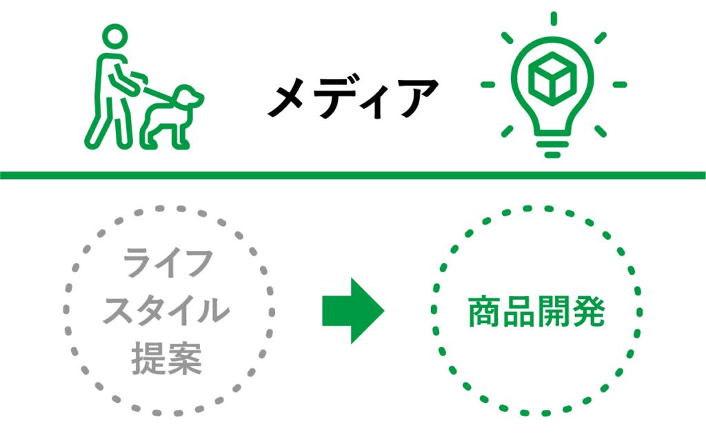 メディア:ライフスタイル提案→商品開発