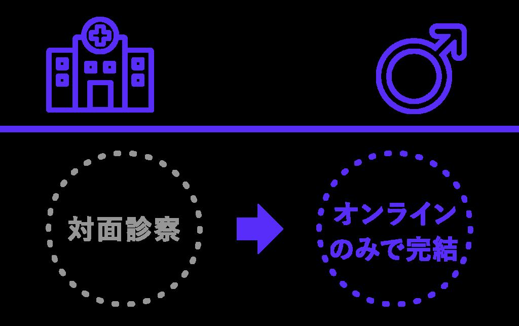 対面診察→オンラインのみで完結